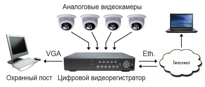Аналоговое видеонаблюдение