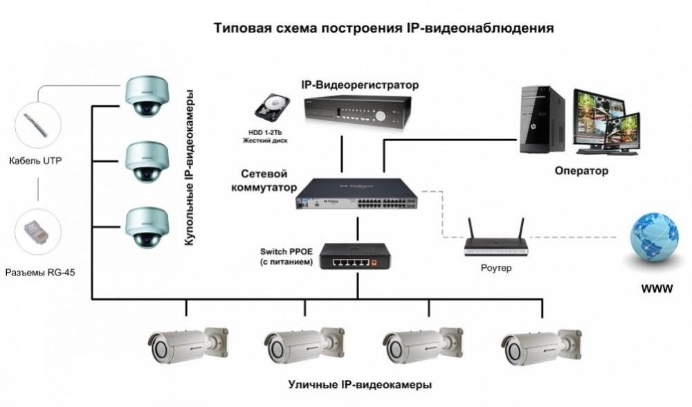 Преимущества установки проводной системы видеонаблюдения